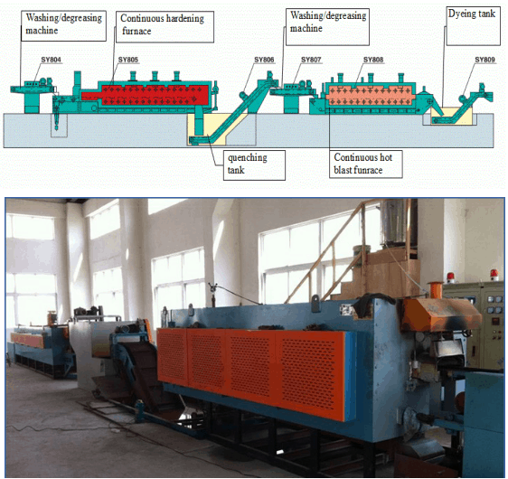 Flow chart of Electric Heating Continuous Mesh Belt Quenching and Tempering Heat Treatment Furnace